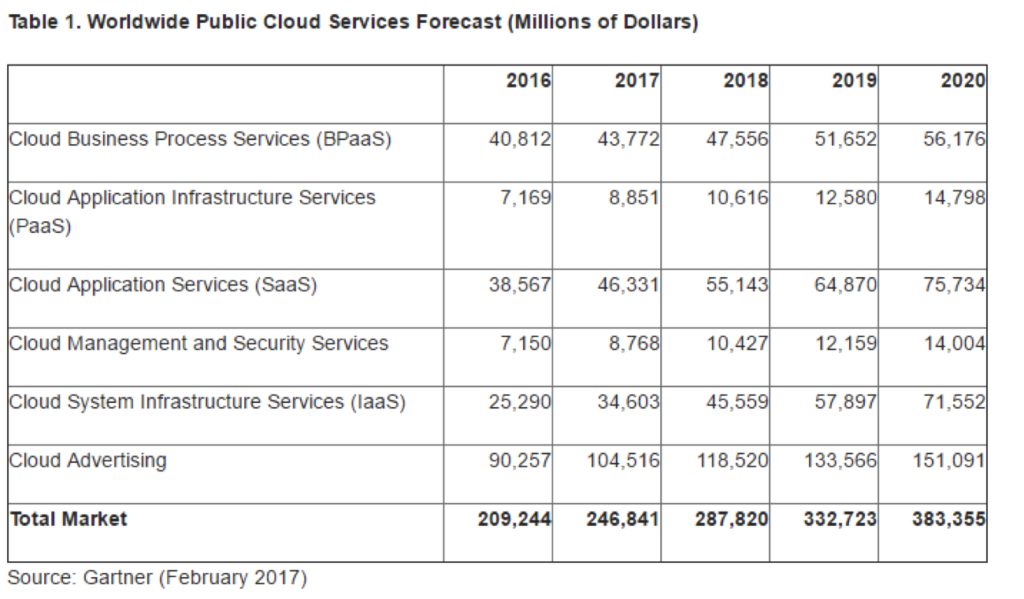 Gartner global public cloud services forecast 2017