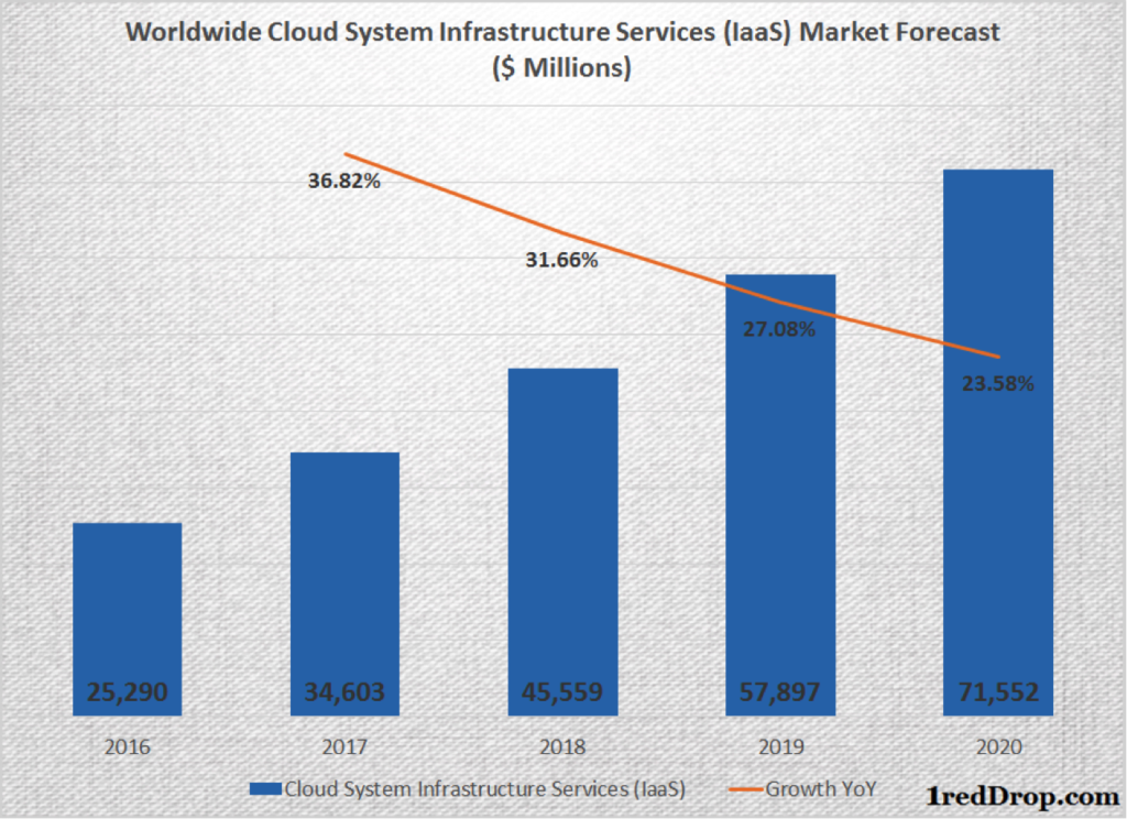 Cloud IaaS growth forecast