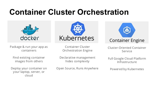 GCP Google Cloud Container Builder