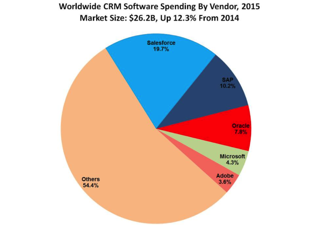Top CRM software vendors