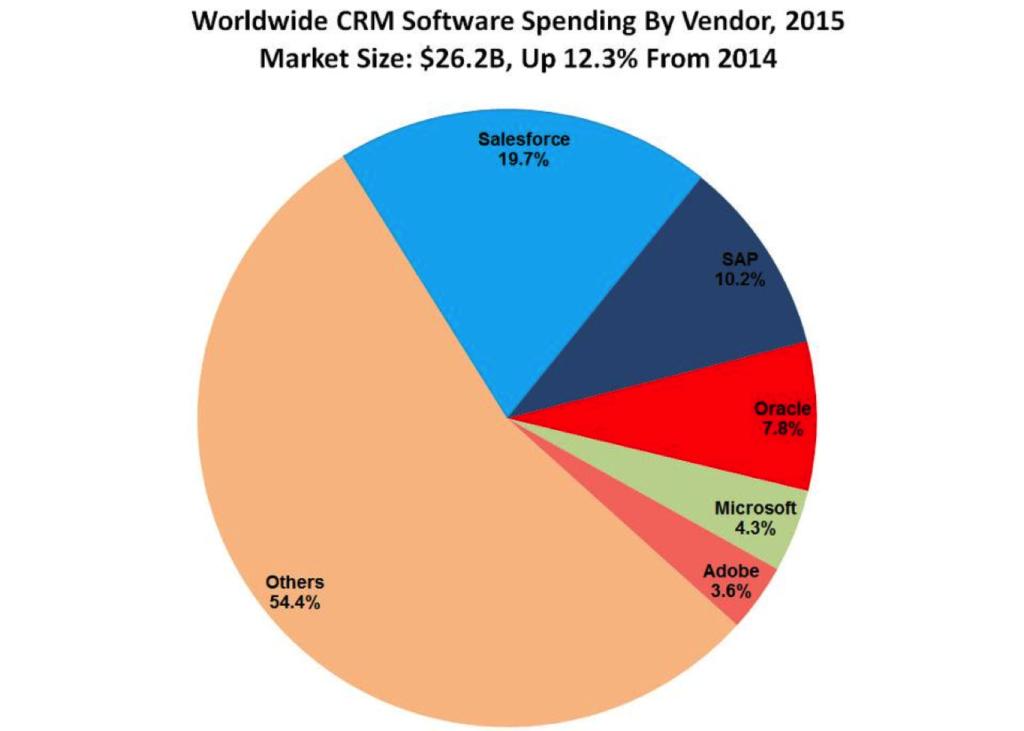 Top CRM software vendors