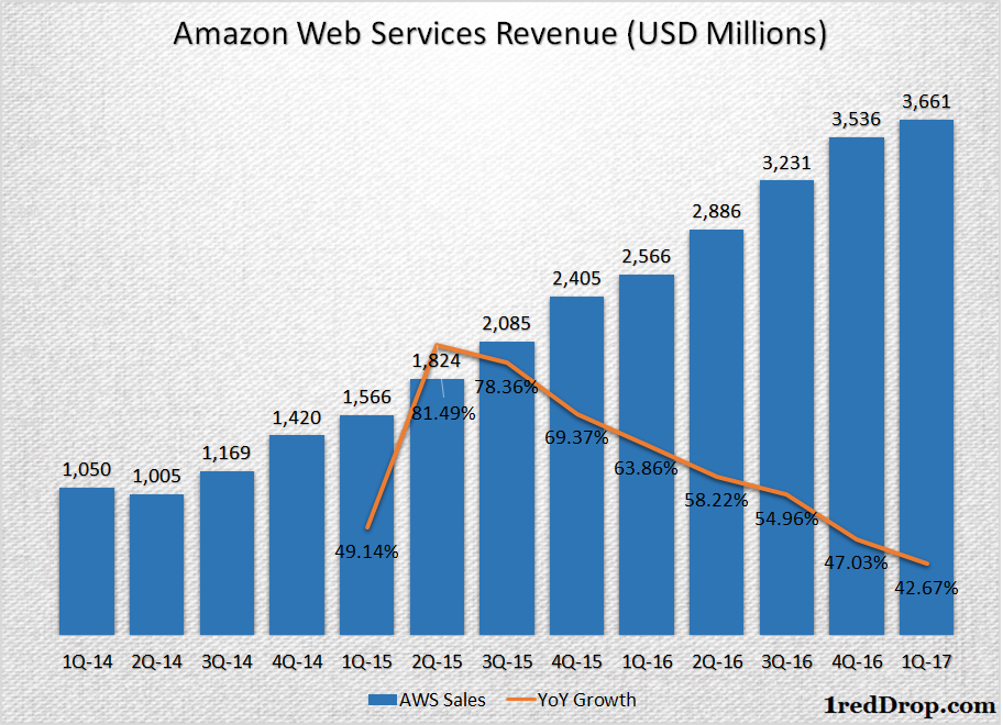 Amazon Web Services Quarterly Sales Growth