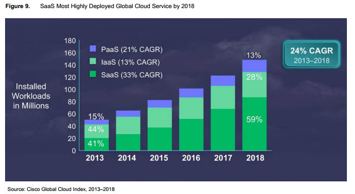 Cloud Computing segment market share