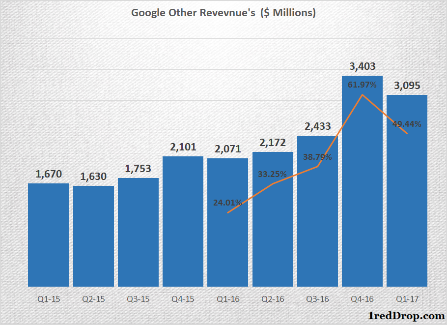 Google Other Revenues - cloud computing
