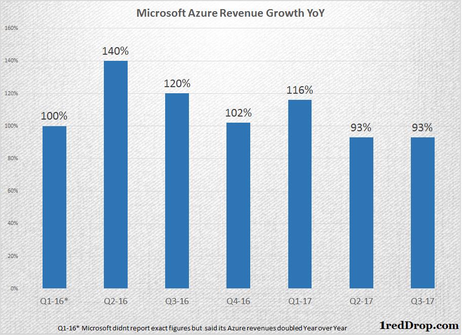 Microsoft Azure Sales Growth