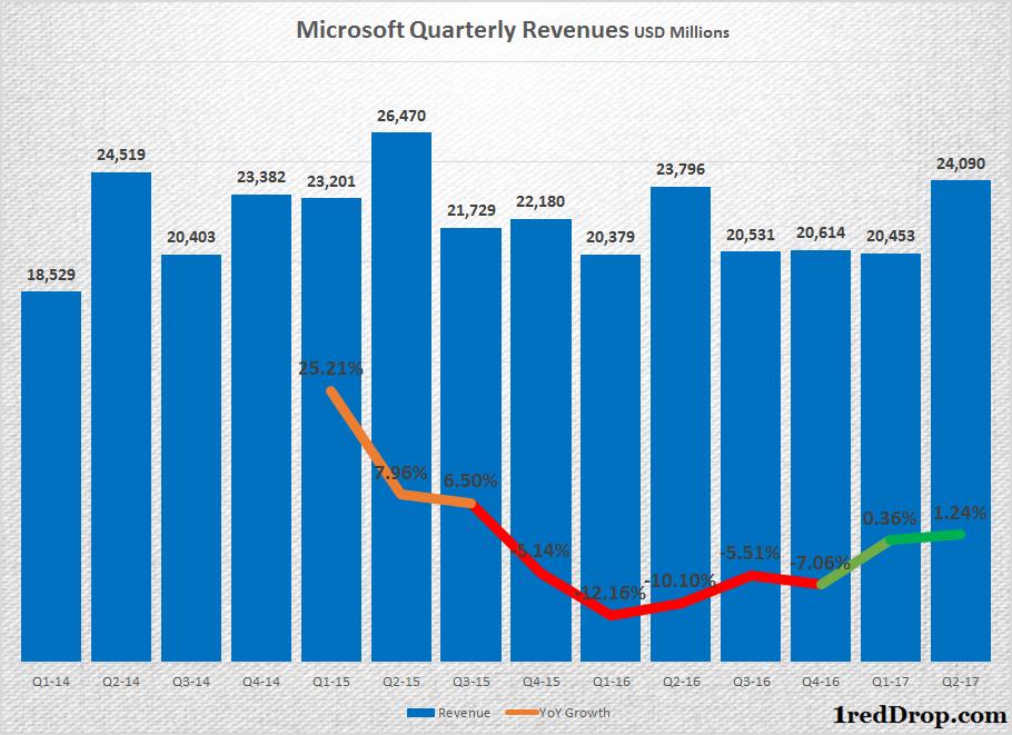 microsoft quarterly revenue