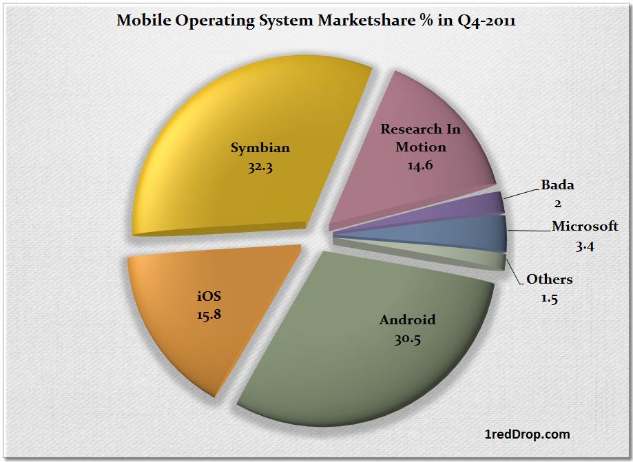 Mobile OS marketshare 2011