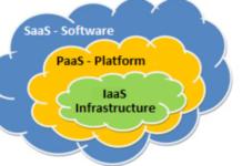 cloud computing iaas and saas