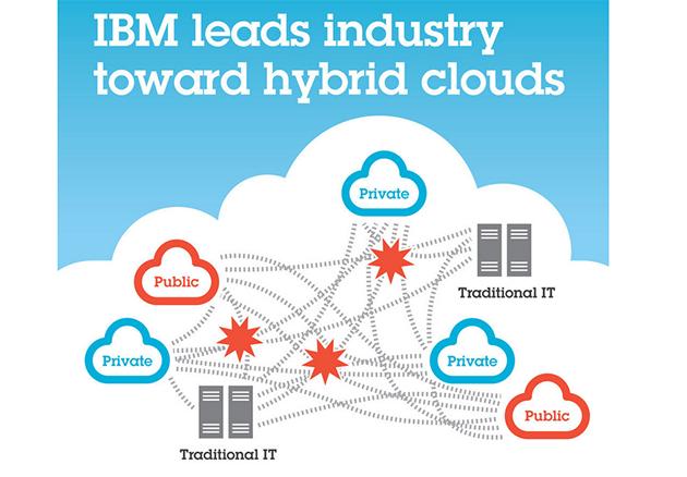 Resultado de imagen para ibm hybrid cloud