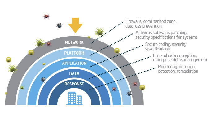 5-layers-of-security-protection