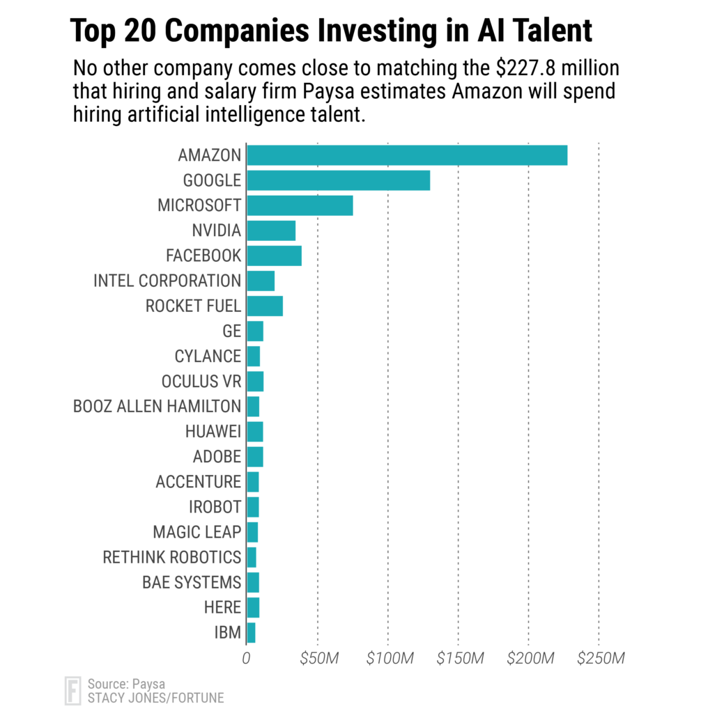 AI jobs in tech companies