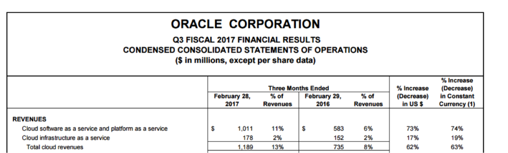 Oracle cloud revenues - cloud computing