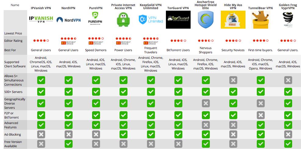 VPN Comparison Chart 2017
