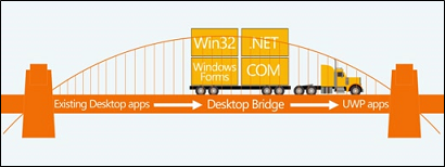 Desktop Bridge