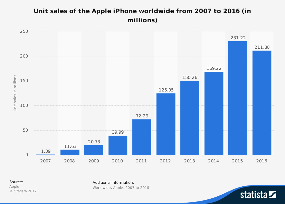 Statistic Id276306 Apple Iphone Sales Worldwide 2007 2016
