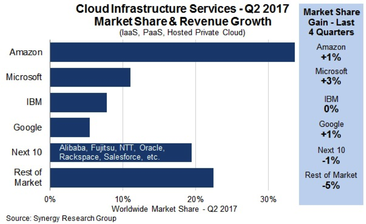 Amazon cloud infrastructure market share