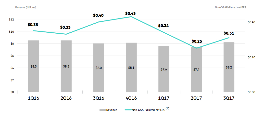 HPE Q3 2017 Earnings