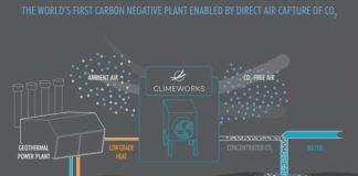 Carbon Capture climeworks