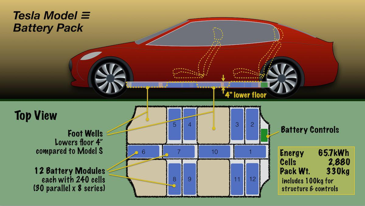 Model 3 Teardown Reveals Possible Battery Cost And Tech