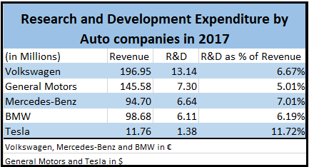Auto Industry R&D Spending
