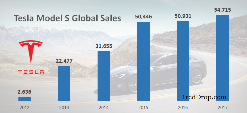 Tesla Model S Worldwide Sales