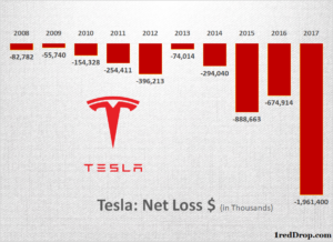 Tesla Loss