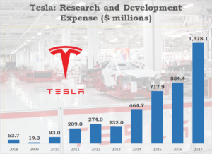 Tesla Research and Development Costs