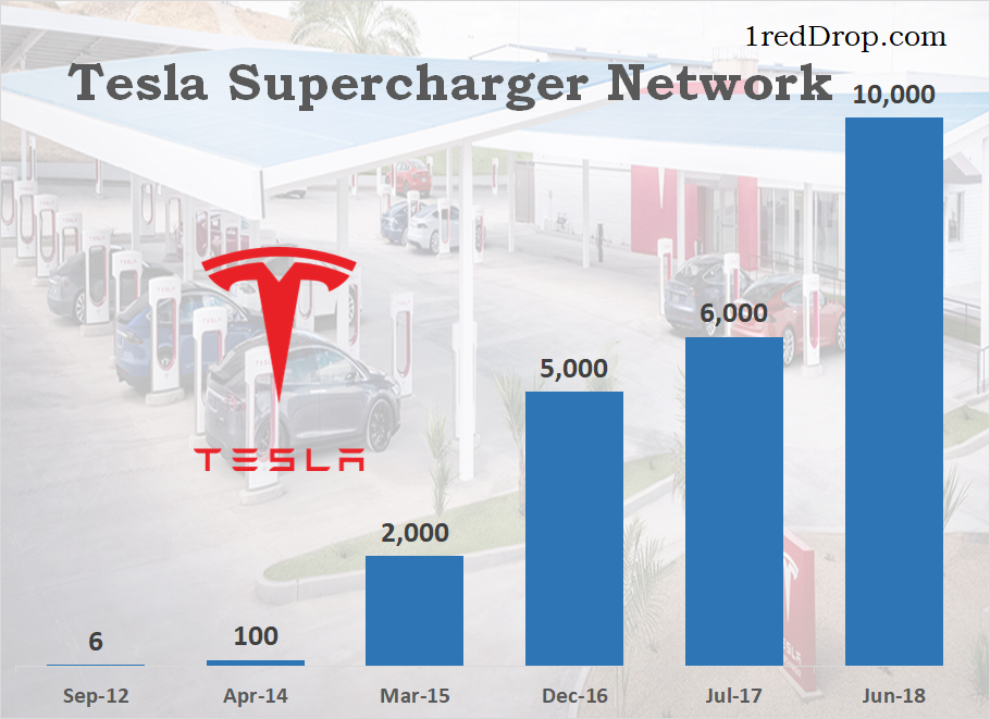 Tesla Supercharger Network Growth