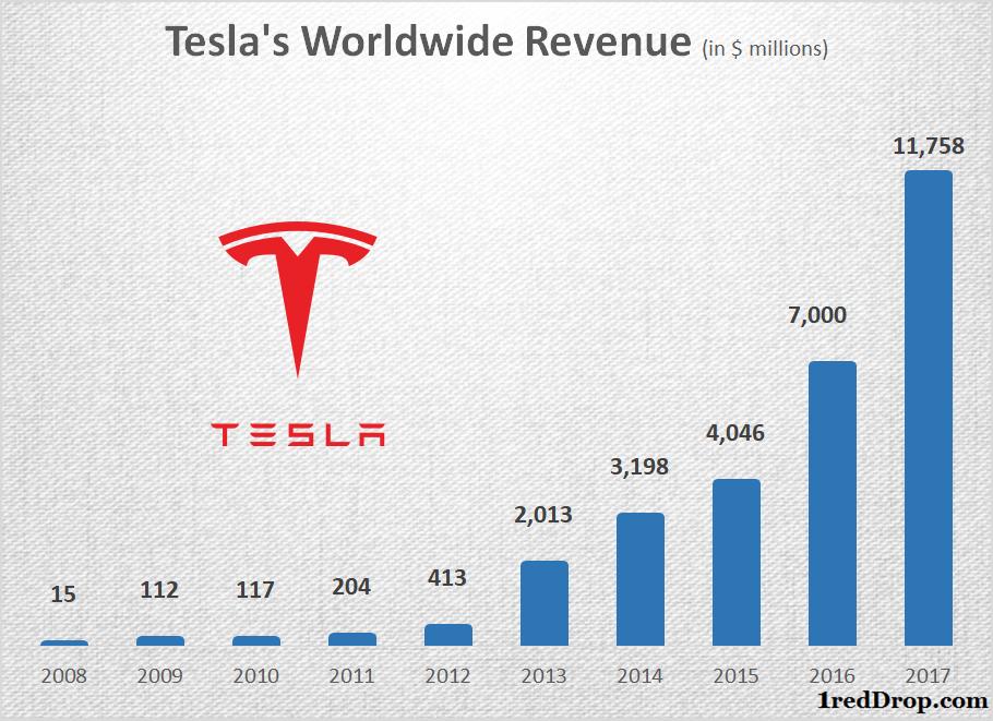 Tesla Annual Revenue Growth