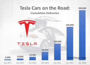 Tesla Global Sales