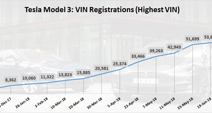 Tesla Model 3 VINs
