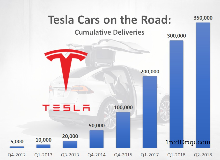 Tesla Cars on the road