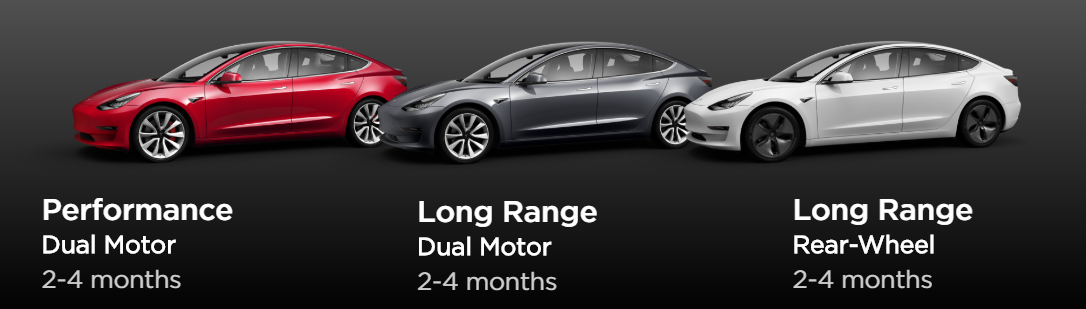 Tesla Model 3 Delivery Timeline by Model