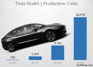 Tesla Model 3 Production Official Statistics