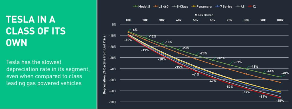Tesla Model S Depreciation Compared to Rivals