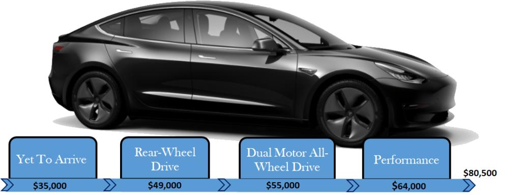 Model 3 Price by Trim