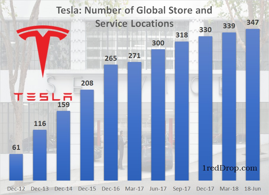 Tesla Global Store and Service Locations