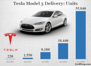 Tesla Model 3 Delivery Chart Q2 2017 to Q3 2018