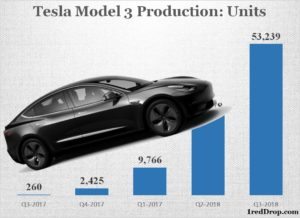 Tesla Model 3 Official Production Statistics Q3 2017 to Q3 2018