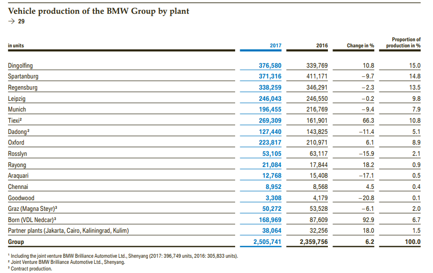 Vehicle Production of the BMW Group by Plant
