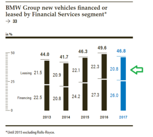 BMW Group Lease vs Finance